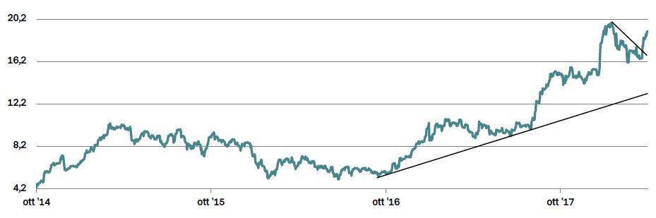 Fca Inarrestabile In Borsa Sovraperforma Mercato E Peer