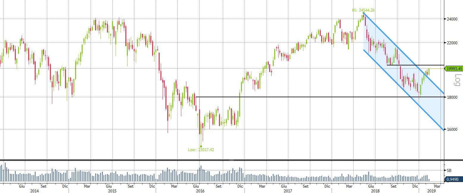 ac797ed9e7 Migliora il clima sui mercati azionari | Vontobel Certificati e ...