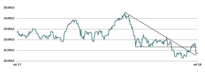 0b7ff2b228 FTSE MIB: Il DEF spaventa i mercati, banche ko   Vontobel ...