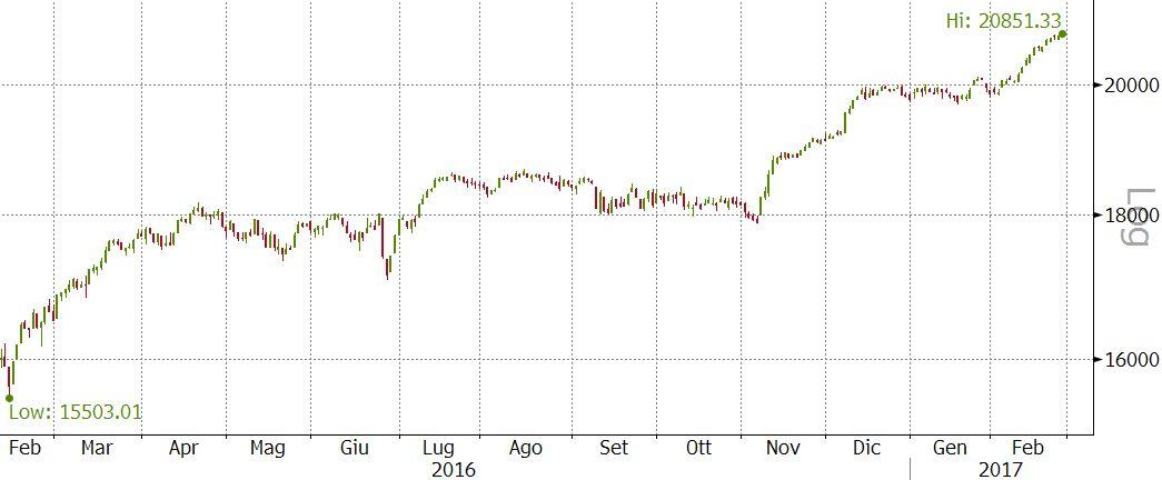 1af1b91054 Per l'Europa cominciano i test. Inarrestabile Wall Street | Vontobel ...