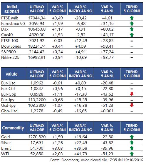 fff5ca1bc8 Sul bancario italiano si riaccende l'interesse per le aggregazioni ...