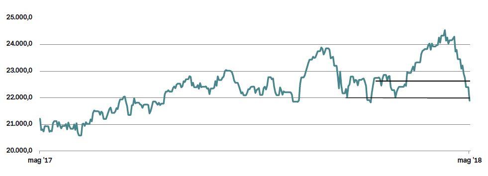 80be89804b La volatilità prende in ostaggio il FTSE MIB | Vontobel Certificati ...