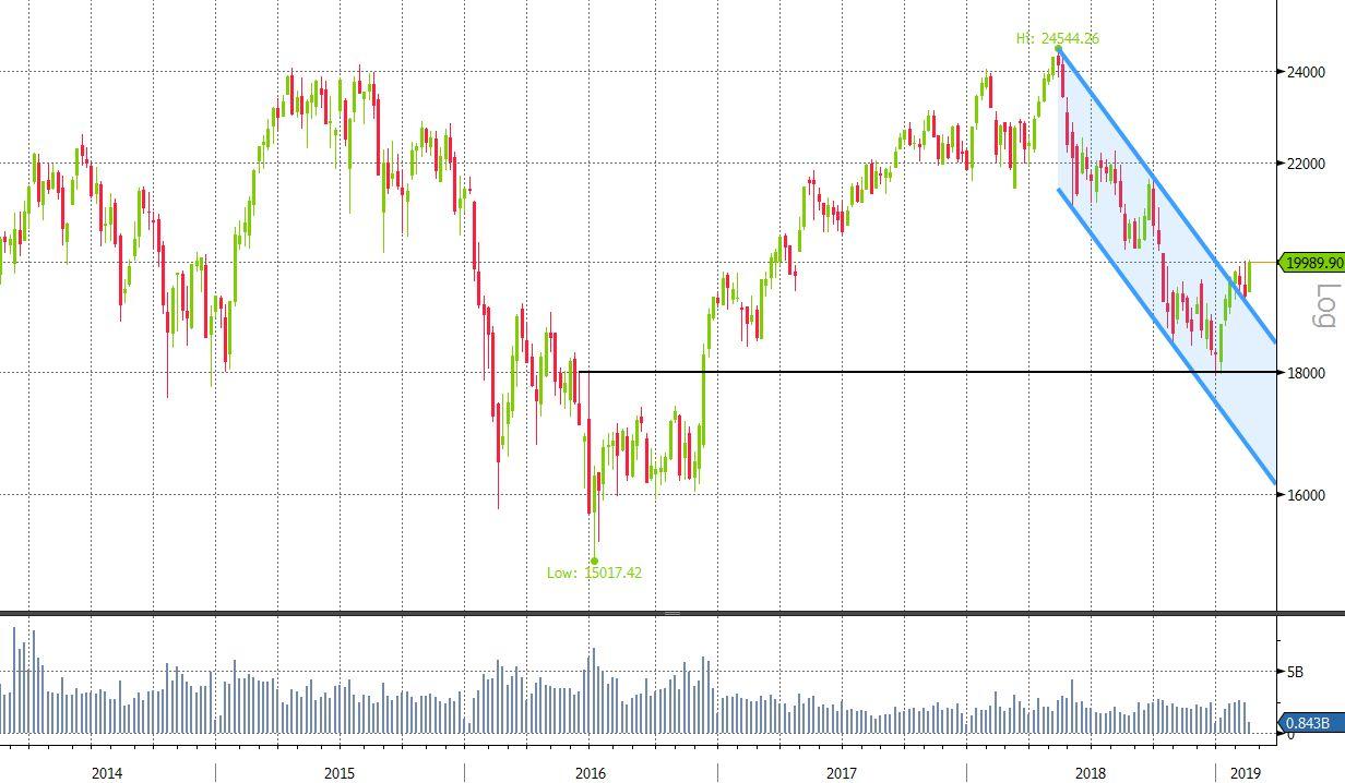 3e5007113f Torna la serenità sui mercati azionari   Vontobel Certificati e ...